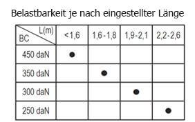 Sperrstangen KIM 44 tabelle