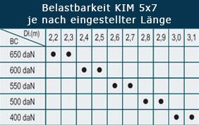 Sperrstangen KIM 5x7 Special
